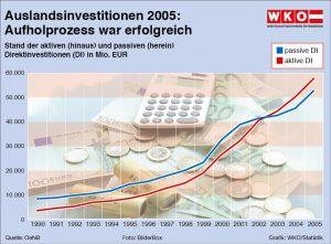 11wk_auslandsinvest1106-01