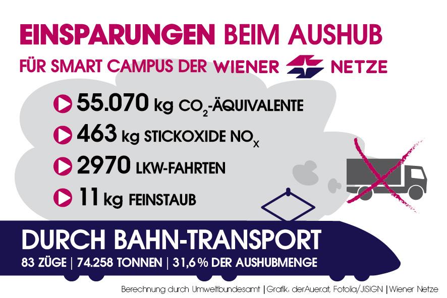 Wiener-Netze-Einsparungen-Web