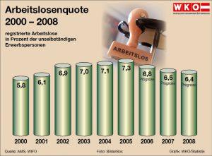 wk_Arbeitslosenquote0107-01